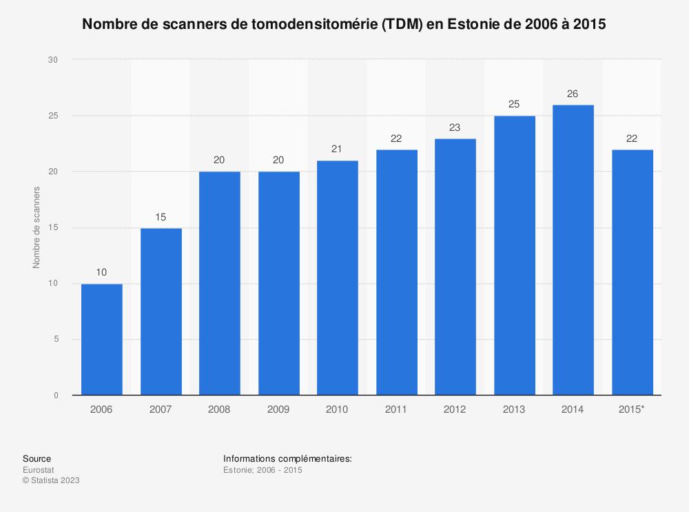 Statistique: Nombre de scanners de tomodensitomérie (TDM) en Estonie de 2006 à 2015 | Statista