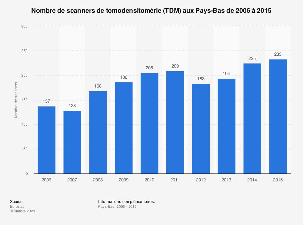 Statistique: Nombre de scanners de tomodensitomérie (TDM) aux Pays-Bas de 2006 à 2015 | Statista