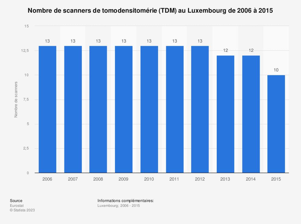Statistique: Nombre de scanners de tomodensitomérie (TDM) au Luxembourg de 2006 à 2015 | Statista