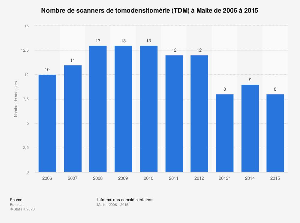 Statistique: Nombre de scanners de tomodensitomérie (TDM) à Malte de 2006 à 2015 | Statista