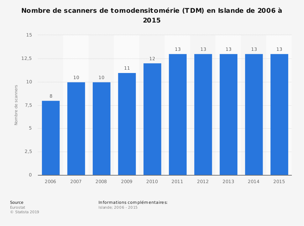 Statistique: Nombre de scanners de tomodensitomérie (TDM) en Islande de 2006 à 2015 | Statista