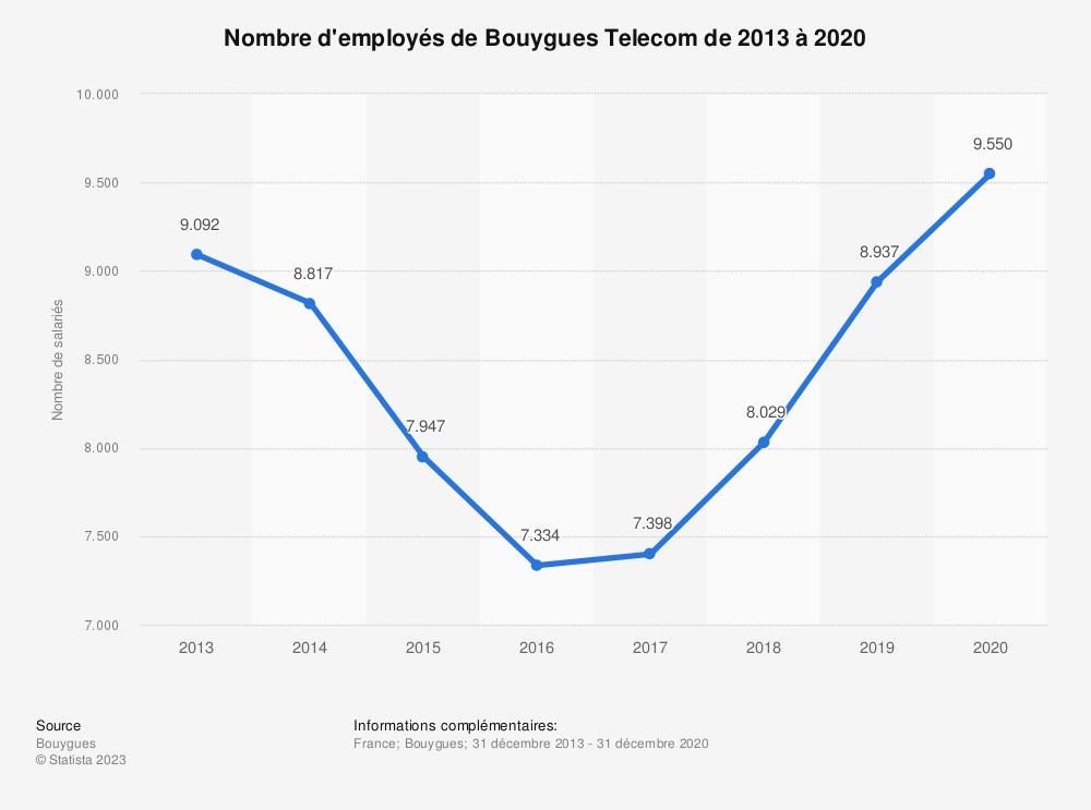 Statistique: Nombre d'employés de Bouygues Telecom de 2013 à 2019   Statista
