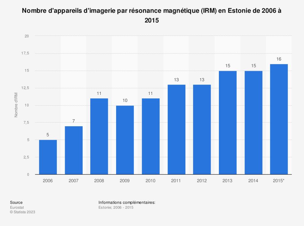 Statistique: Nombre d'appareils d'imagerie par résonance magnétique (IRM) en Estonie de 2006 à 2015 | Statista