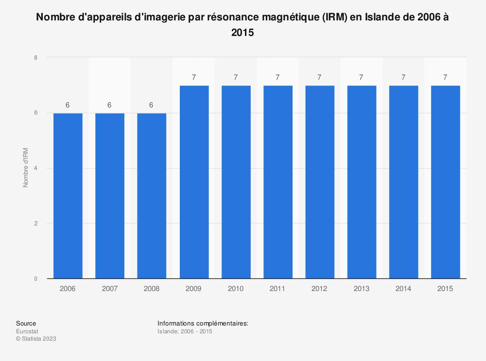 Statistique: Nombre d'appareils d'imagerie par résonance magnétique (IRM) en Islande de 2006 à 2015 | Statista