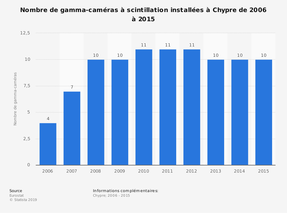 Statistique: Nombre de gamma-caméras à scintillation installées à Chypre de 2006 à 2015 | Statista