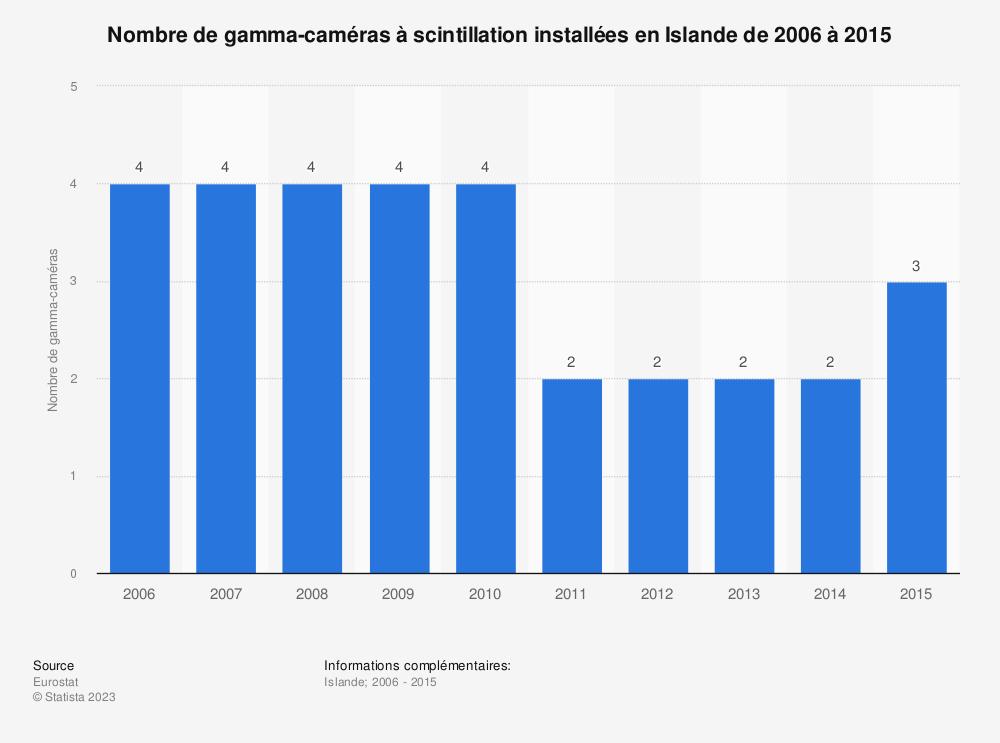 Statistique: Nombre de gamma-caméras à scintillation installées en Islande de 2006 à 2015 | Statista