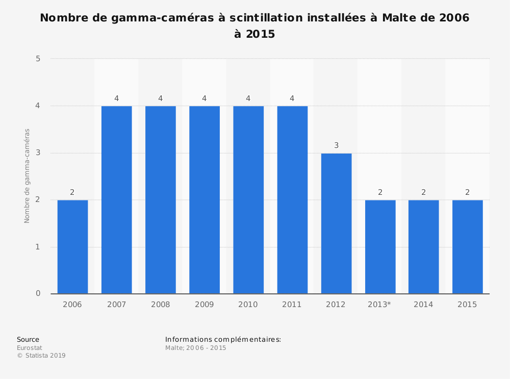 Statistique: Nombre de gamma-caméras à scintillation installées à Malte de 2006 à 2015 | Statista
