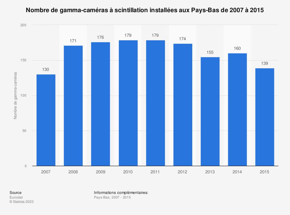Statistique: Nombre de gamma-caméras à scintillation installées aux Pays-Bas de 2007 à 2015 | Statista