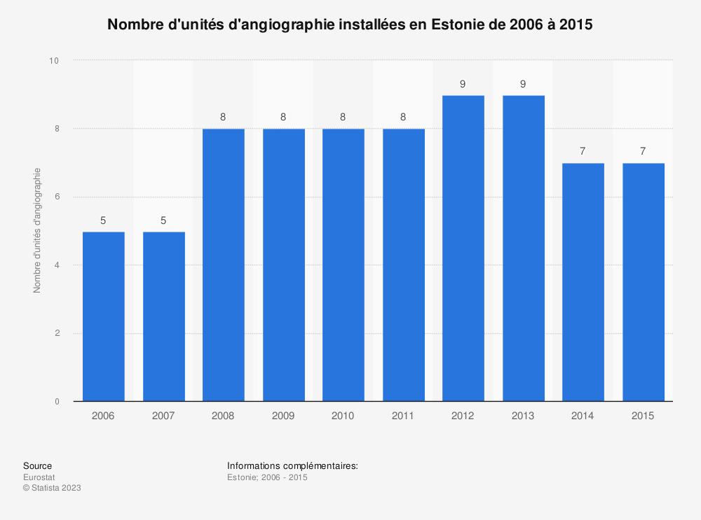 Statistique: Nombre d'unités d'angiographie installées en Estonie de 2006 à 2015 | Statista