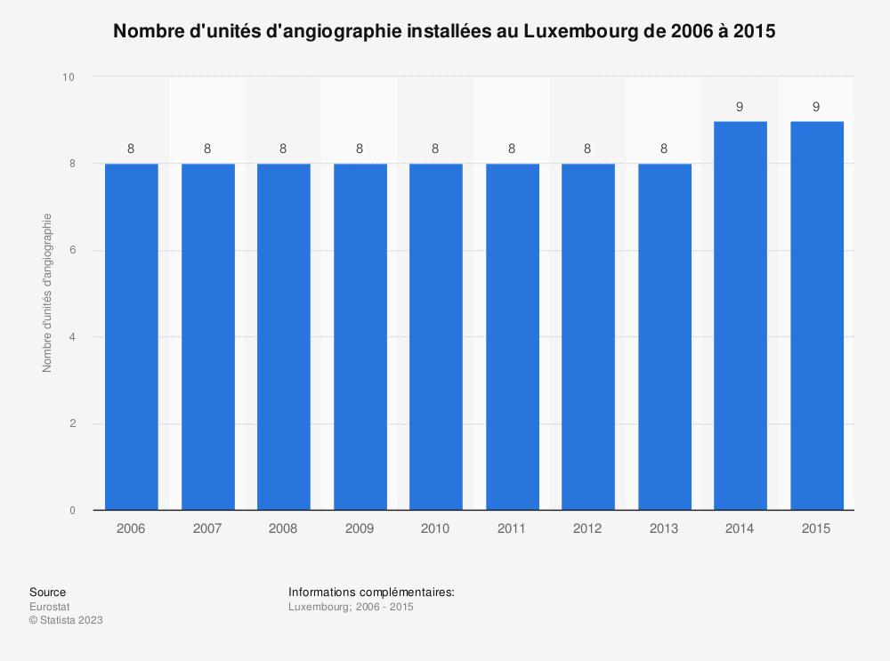 Statistique: Nombre d'unités d'angiographie installées au Luxembourg de 2006 à 2015 | Statista