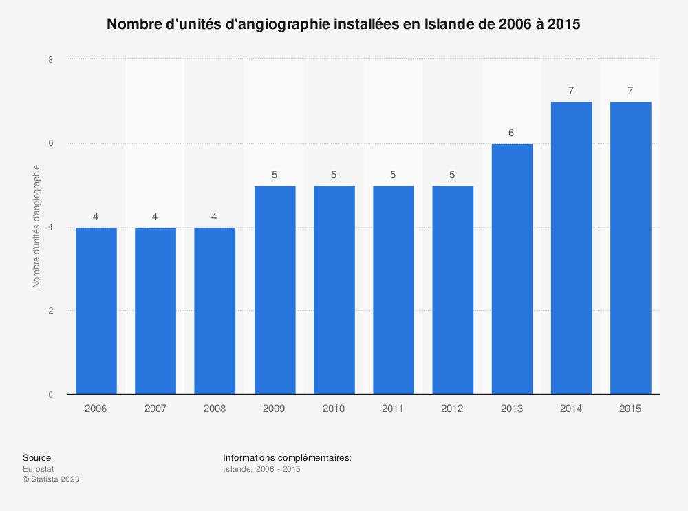 Statistique: Nombre d'unités d'angiographie installées en Islande de 2006 à 2015   Statista