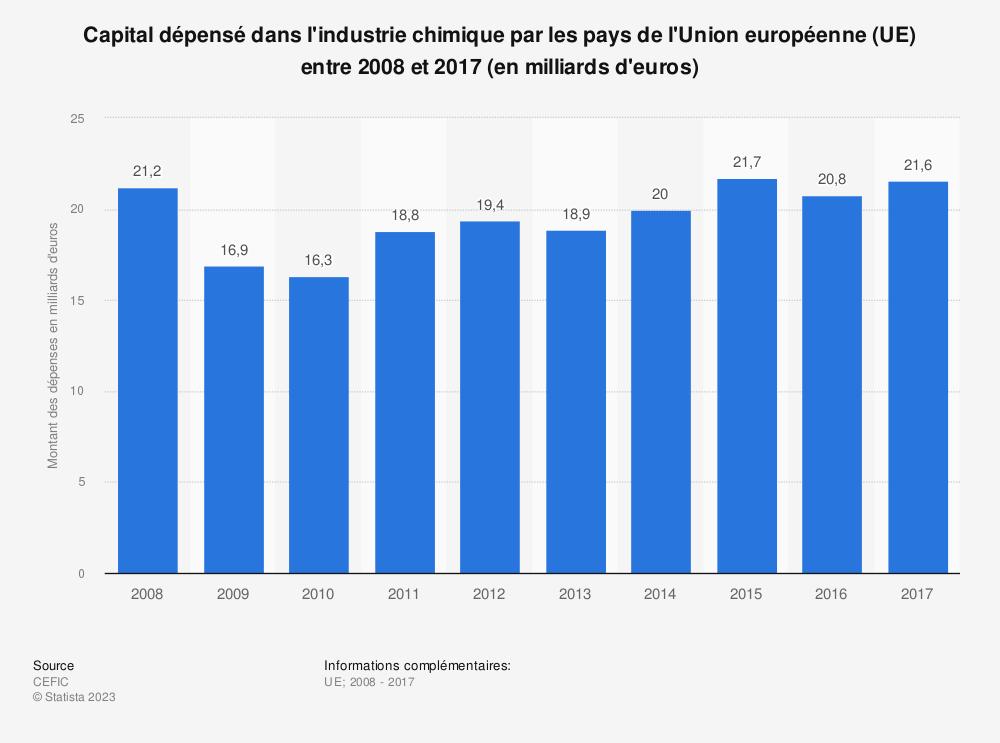 Statistique: Capital dépensé dans l'industrie chimique par les pays de l'Union européenne (UE) entre 2008 et 2017 (en milliards d'euros) | Statista