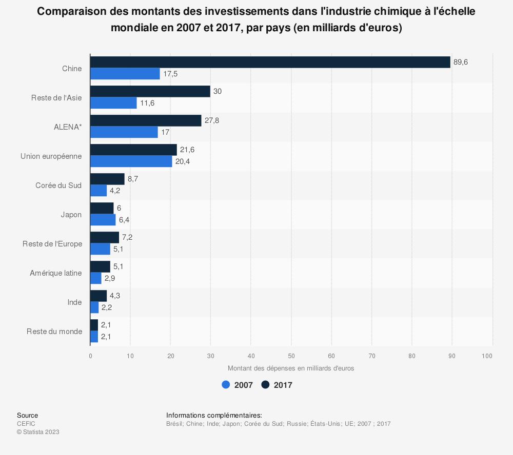 Statistique: Comparaison des montants des investissements dans l'industrie chimique à l'échelle mondiale en 2007 et 2017, par pays (en milliards d'euros) | Statista