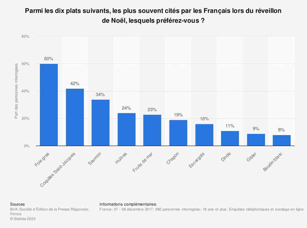 Statistique: Parmi les dix plats suivants, les plus souvent cités par les Français lors du réveillon de Noël, lesquels préférez-vous? | Statista