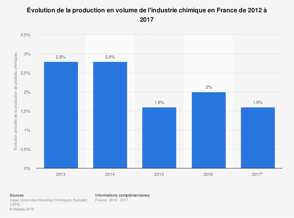 Statistique: Évolution de la production en volume de l'industrie chimique en France de 2012 à 2017 | Statista