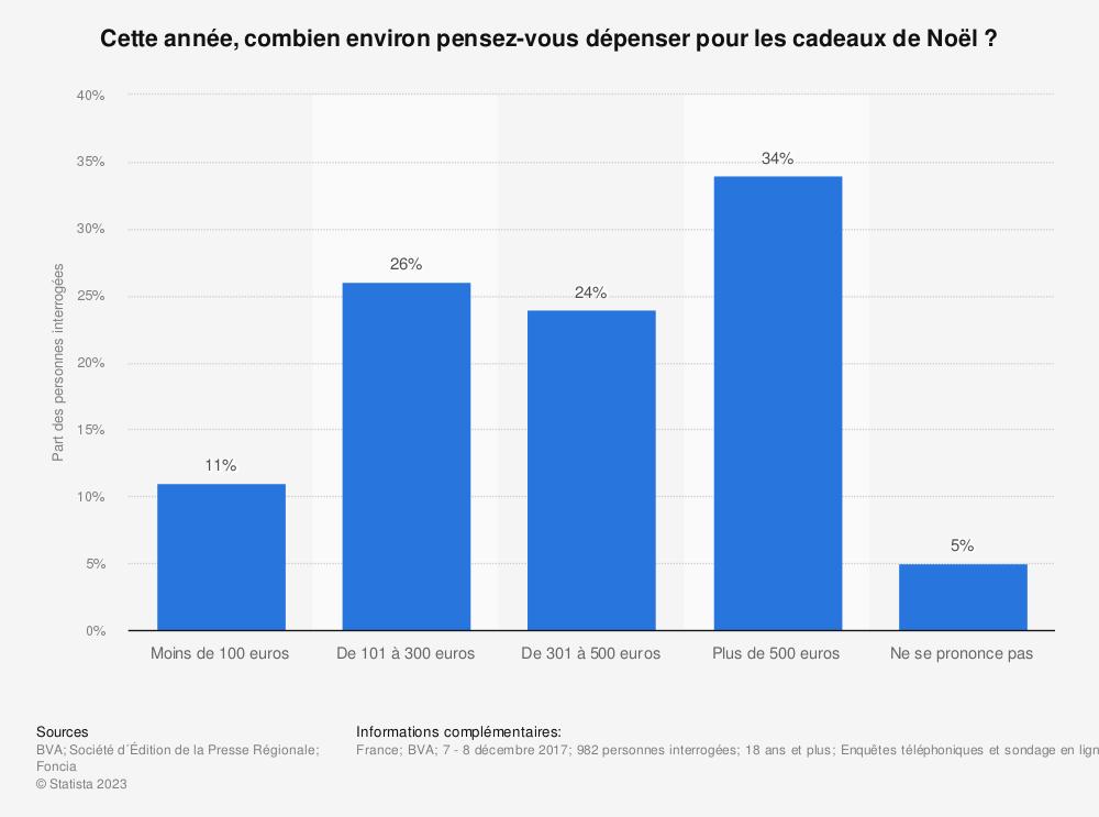 Statistique: Cette année, combien environ pensez-vous dépenser pour les cadeaux de Noël ? | Statista