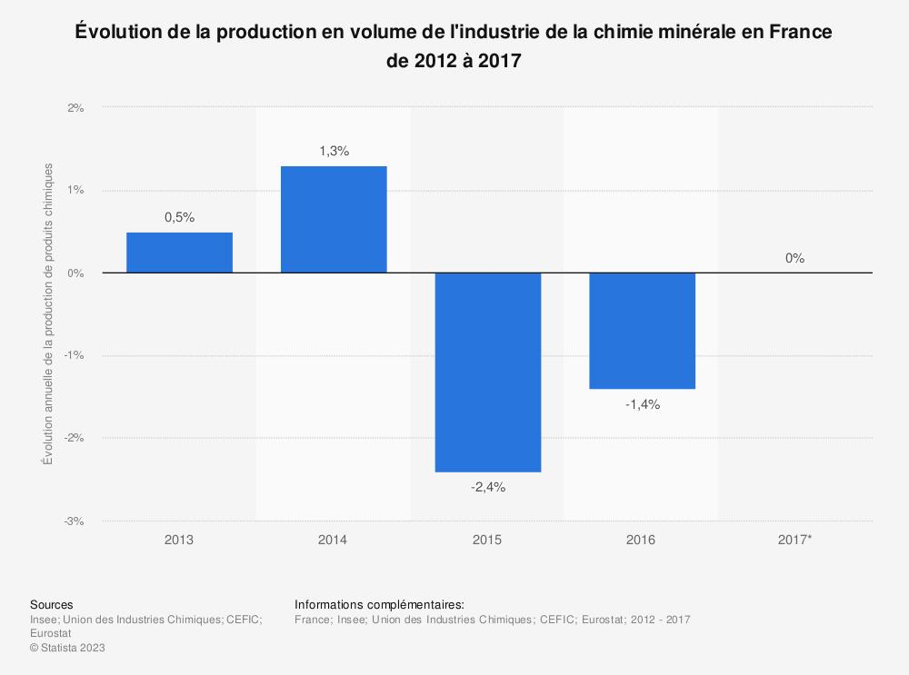 Statistique: Évolution de la production en volume de l'industrie de la chimie minérale en France de 2012 à 2017 | Statista