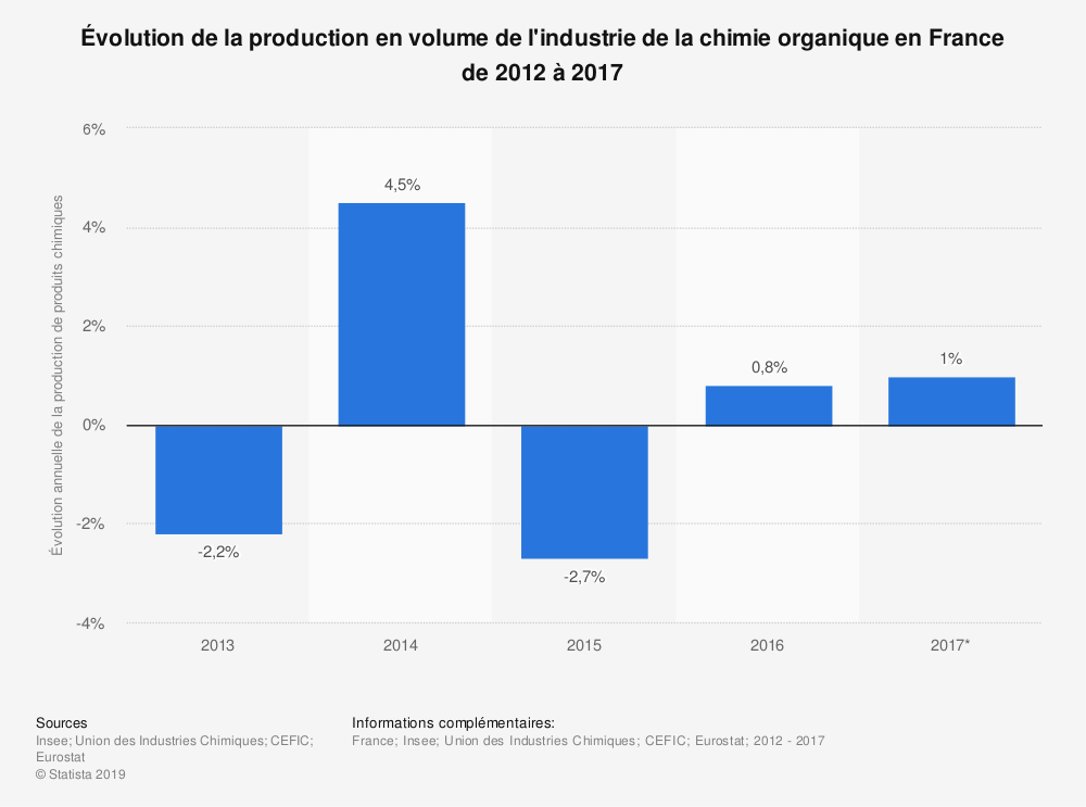 Statistique: Évolution de la production en volume de l'industrie de la chimie organique en France de 2012 à 2017 | Statista