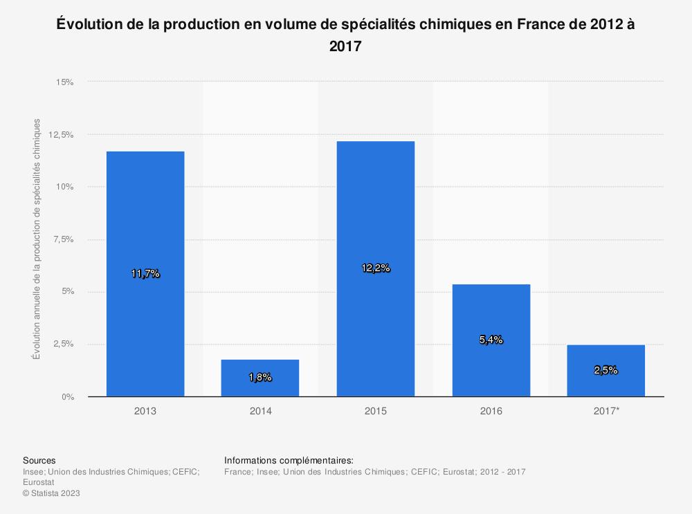 Statistique: Évolution de la production en volume de spécialités chimiques en France de 2012 à 2017 | Statista