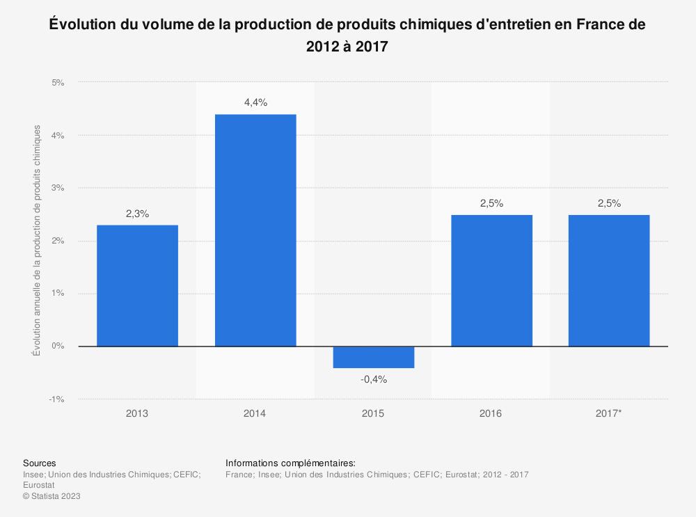 Statistique: Évolution du volume de la production de produits chimiques d'entretien en France de 2012 à 2017 | Statista