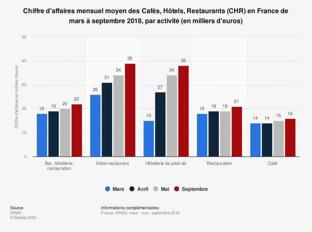 Statistique: Chiffre d'affaires mensuel moyen des Cafés, Hôtels, Restaurants (CHR) en France de mars à septembre 2018, par activité (en milliers d'euros)  | Statista