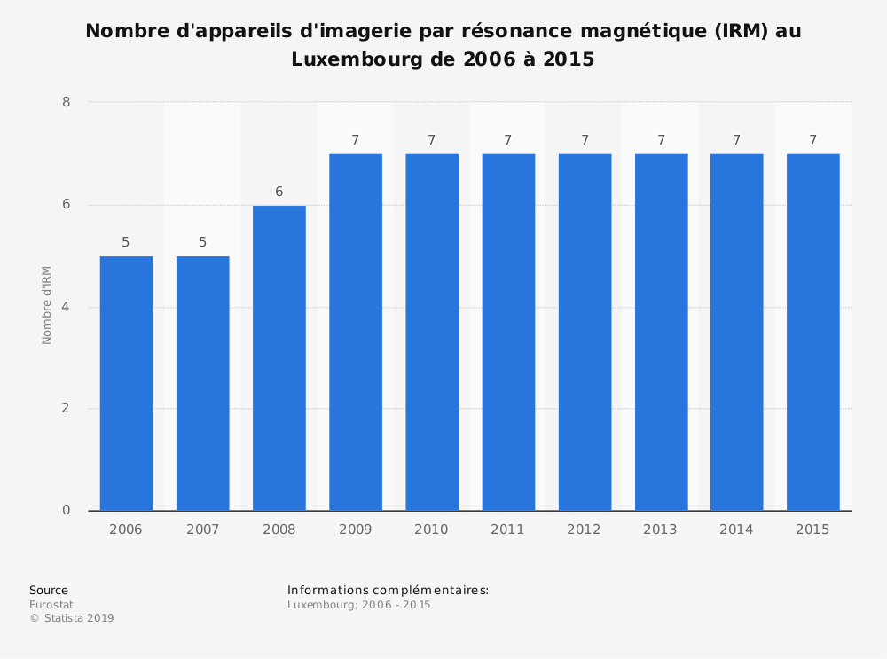 Statistique: Nombre d'appareils d'imagerie par résonance magnétique (IRM) au Luxembourg de 2006 à 2015 | Statista