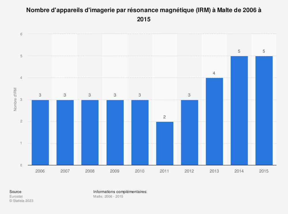 Statistique: Nombre d'appareils d'imagerie par résonance magnétique (IRM) à Malte de 2006 à 2015 | Statista