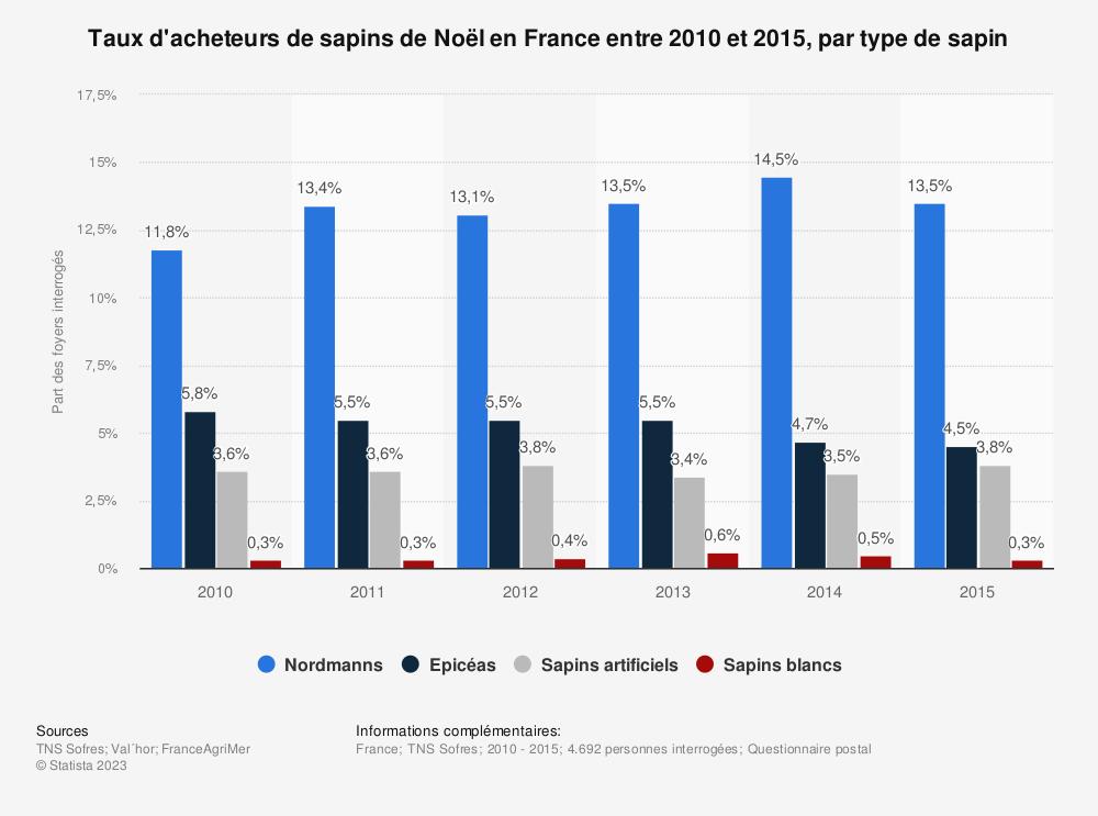 Statistique: Taux d'acheteurs de sapins de Noël en France entre 2010 et 2015, par type de sapin | Statista