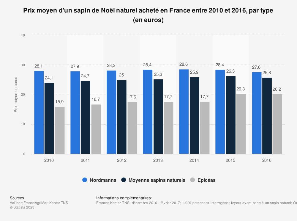 Statistique: Prix moyen d'un sapin de Noël naturel acheté en France entre 2010 et 2016, par type (en euros) | Statista