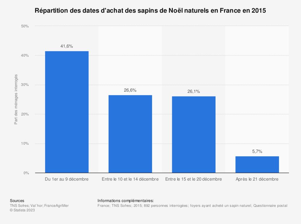 Statistique: Répartition des dates d'achat des sapins de Noël naturels en France en 2015 | Statista