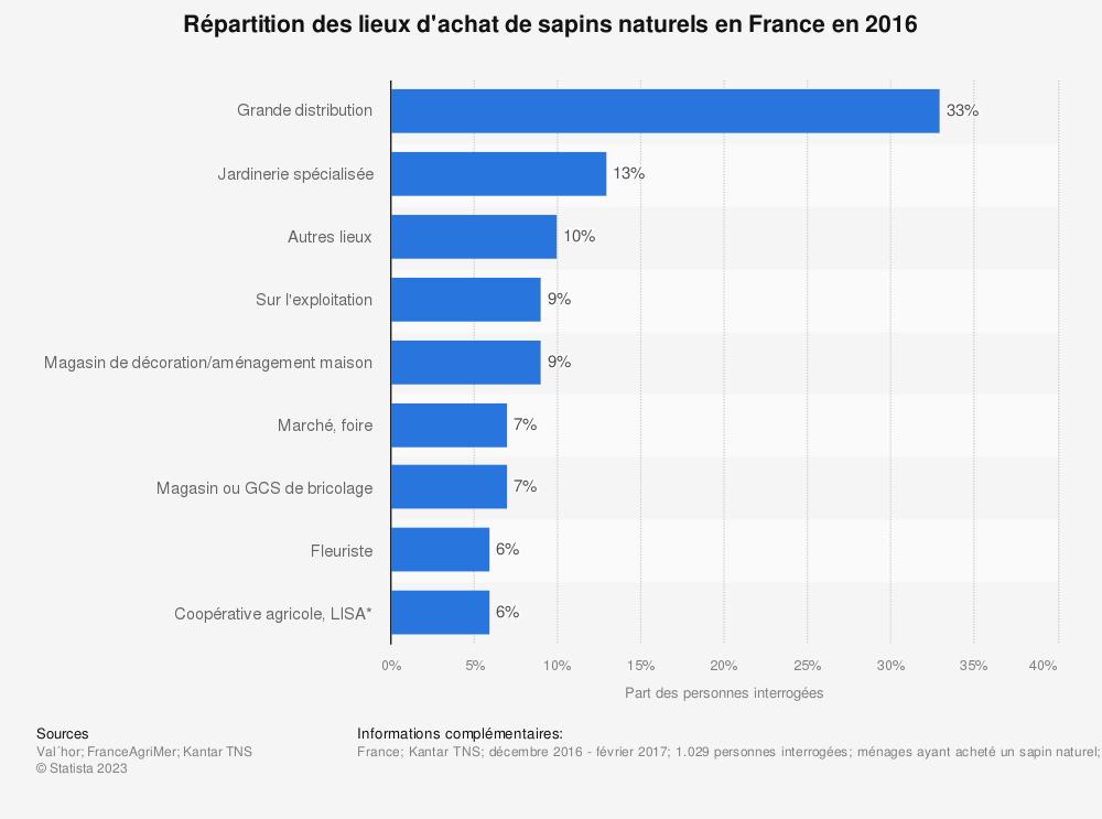 Statistique: Répartition des lieux d'achat de sapins naturels en France en 2016 | Statista