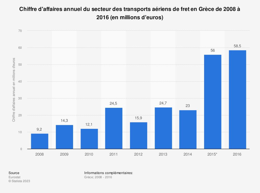 Statistique: Chiffre d'affaires annuel du secteur des transports aériens de fret en Grèce de 2008 à 2016 (en millions d'euros) | Statista
