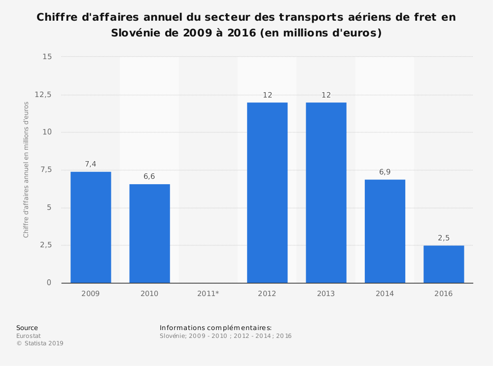 Statistique: Chiffre d'affaires annuel du secteur des transports aériens de fret en Slovénie de 2009 à 2016 (en millions d'euros) | Statista
