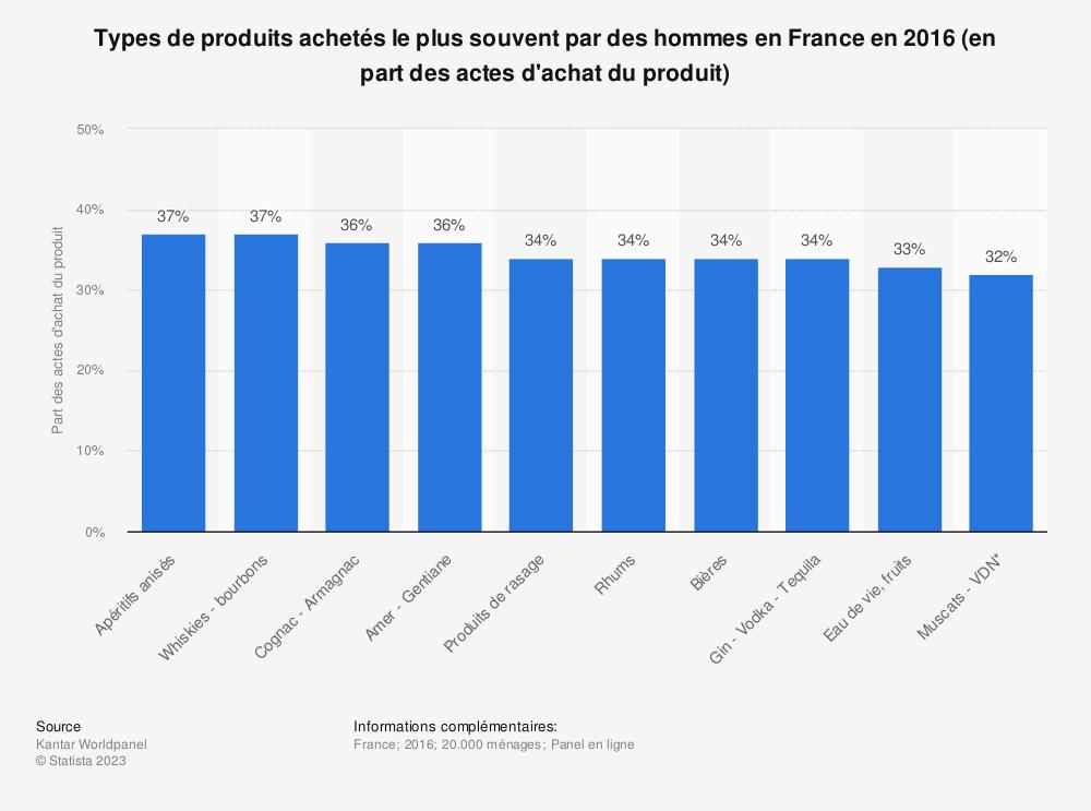 Statistique: Types de produits achetés le plus souvent par des hommes en France en 2016 (en part des actes d'achat du produit) | Statista