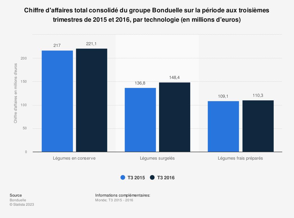 Statistique: Chiffre d'affaires total consolidé du groupe Bonduelle sur la période aux troisièmes trimestres de 2015 et 2016, par technologie (en millions d'euros) | Statista