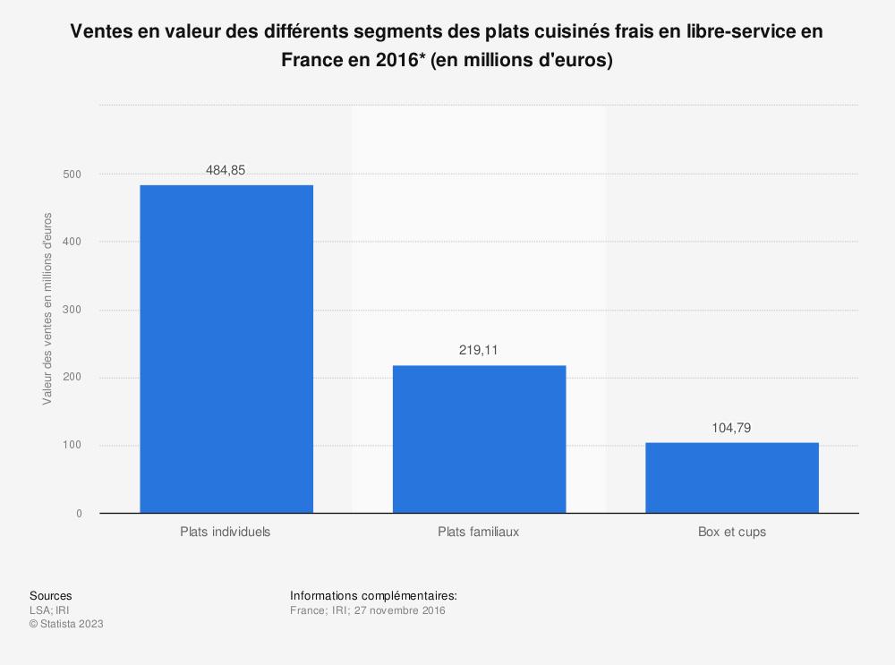 Statistique: Ventes en valeur des différents segments des plats cuisinés frais en libre-service en France en 2016* (en millions d'euros) | Statista