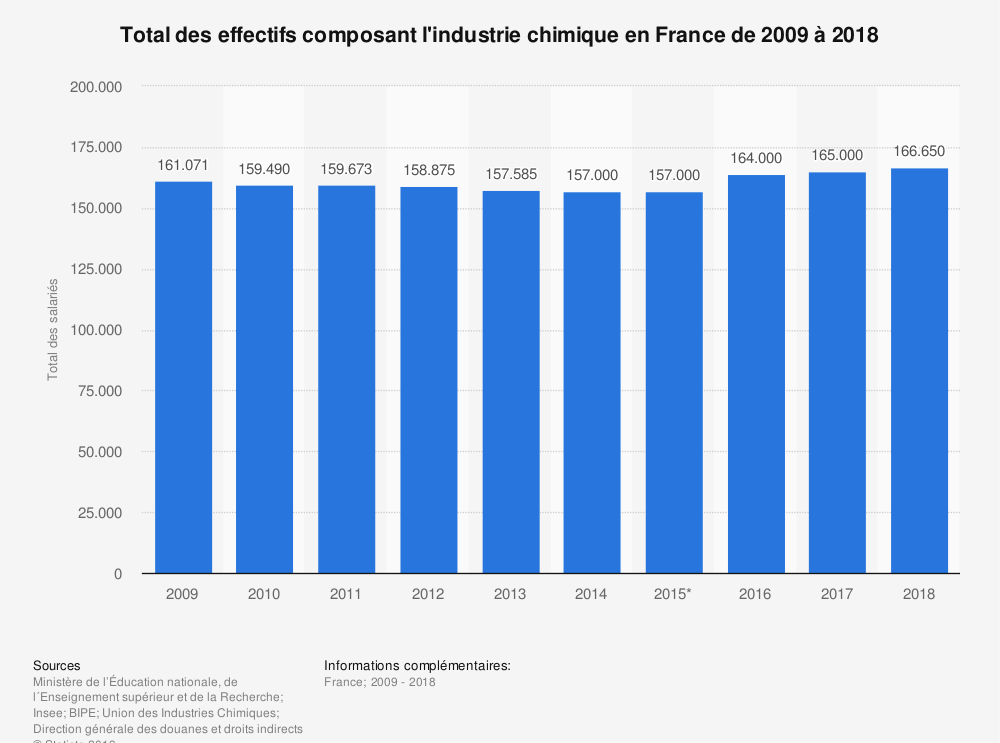 Statistique: Total des effectifs composant l'industrie chimique en France de 2009 à 2017* | Statista