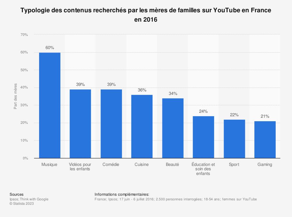 Statistique: Typologie des contenus recherchés par les mères de familles sur YouTube en France en 2016 | Statista