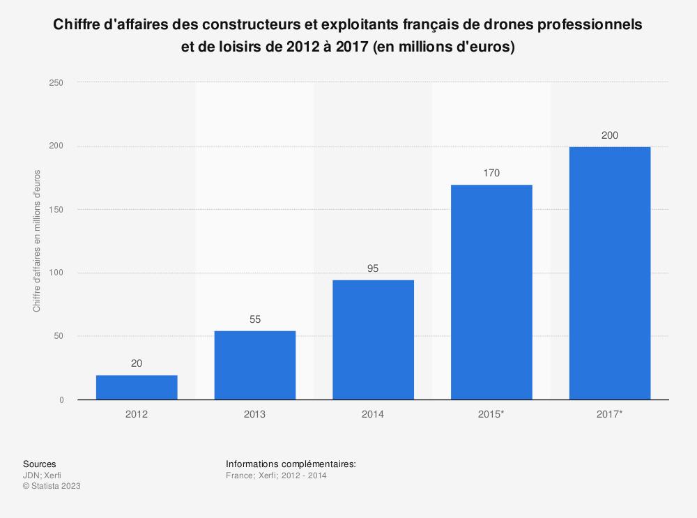 Statistique: Chiffre d'affaires des constructeurs et exploitants français de drones professionnels et de loisirs de 2012 à 2017 (en millions d'euros) | Statista