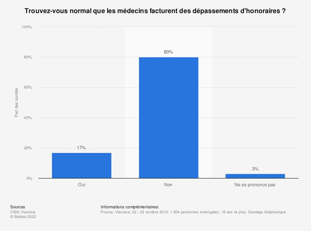 Statistique: Trouvez-vous normal que les médecins facturent des dépassements d'honoraires ? | Statista