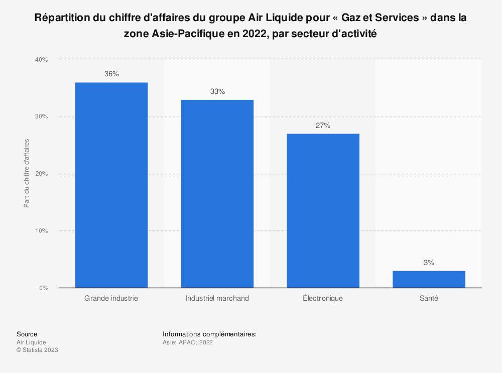 Statistique: Répartition du chiffre d'affaires du groupe Air Liquide pour «Gaz et Services» dans la zone Asie-Pacifique en 2018, par secteur d'activité | Statista