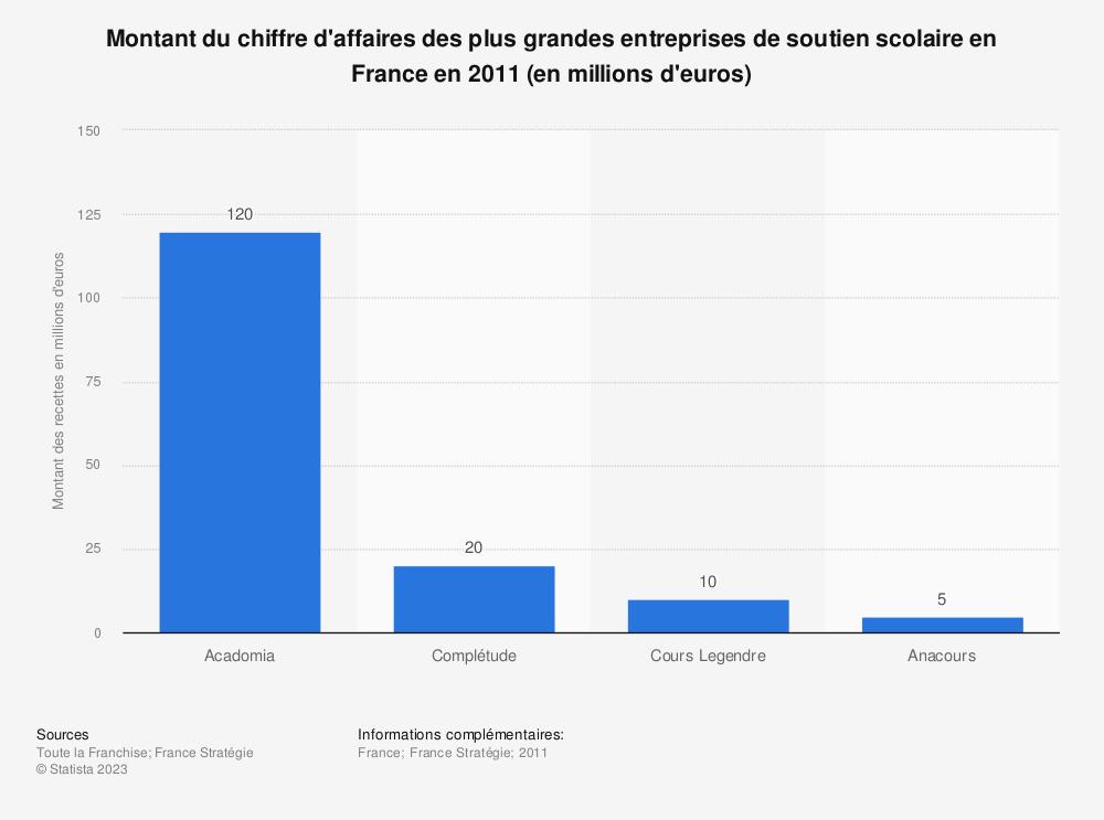 Statistique: Montant du chiffre d'affaires des plus grandes entreprises de soutien scolaire en France en 2011 (en millions d'euros) | Statista
