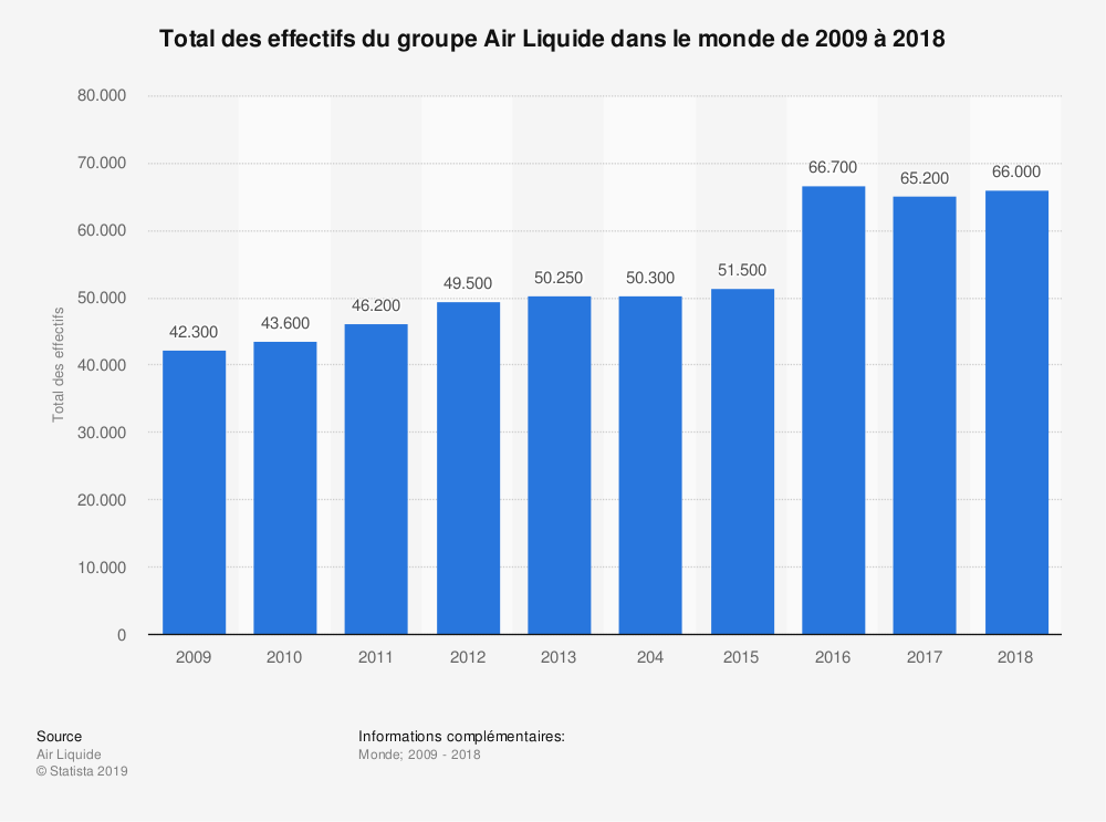 Statistique: Total des effectifs du groupe Air Liquide dans le monde de 2009 à 2018 | Statista