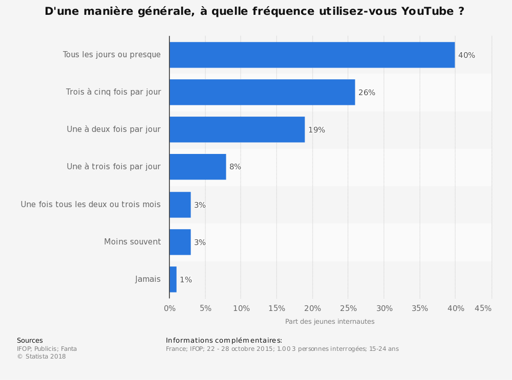 Statistique: D'une manière générale, à quelle fréquence utilisez-vous YouTube ? | Statista