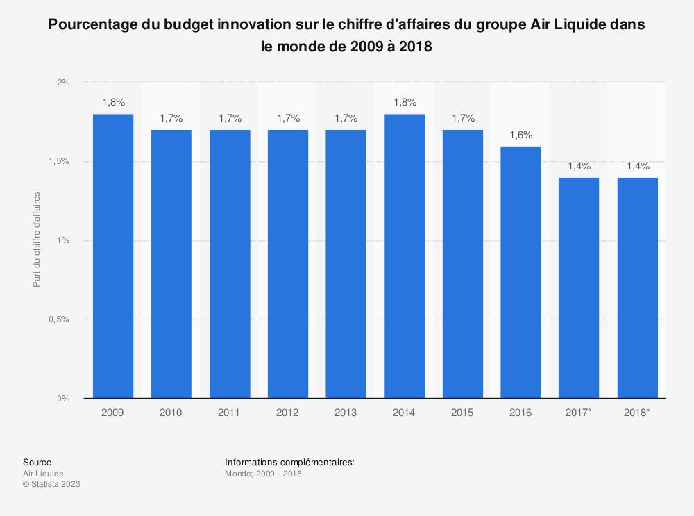 Statistique: Pourcentage du budget innovation sur le chiffre d'affaires du groupe Air Liquide dans le monde de 2009 à 2018 | Statista
