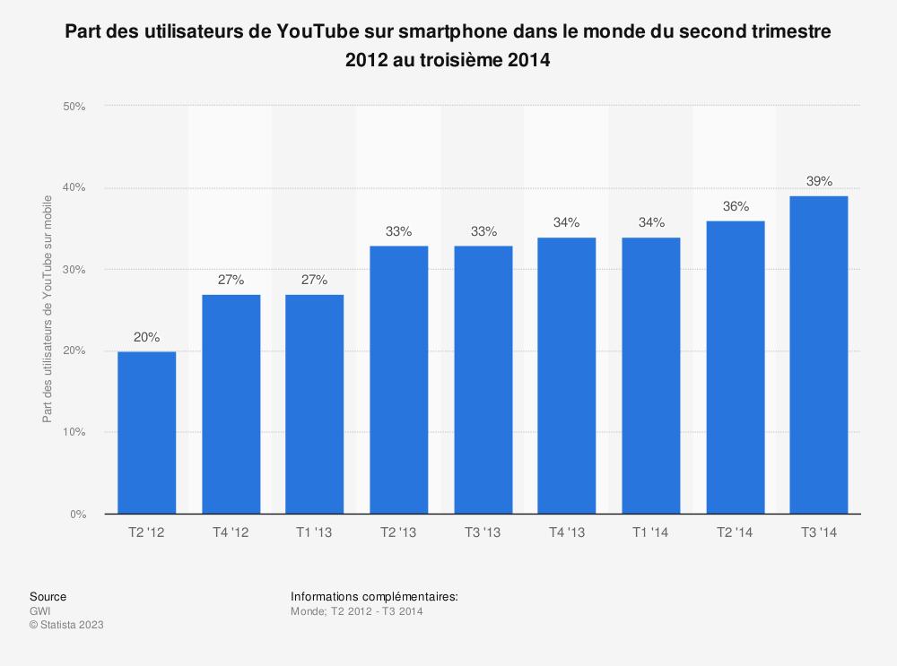 Statistique: Part des utilisateurs de YouTube sur smartphone dans le monde du second trimestre 2012 au troisième 2014 | Statista