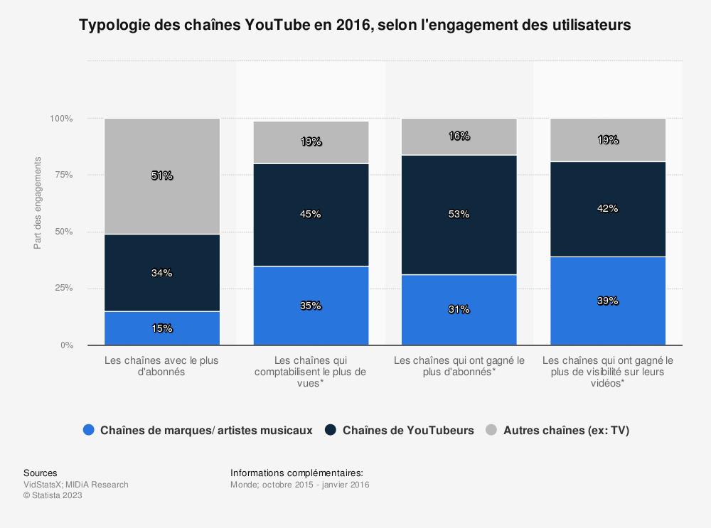 Statistique: Typologie des chaînes YouTube en 2016, selon l'engagement des utilisateurs | Statista