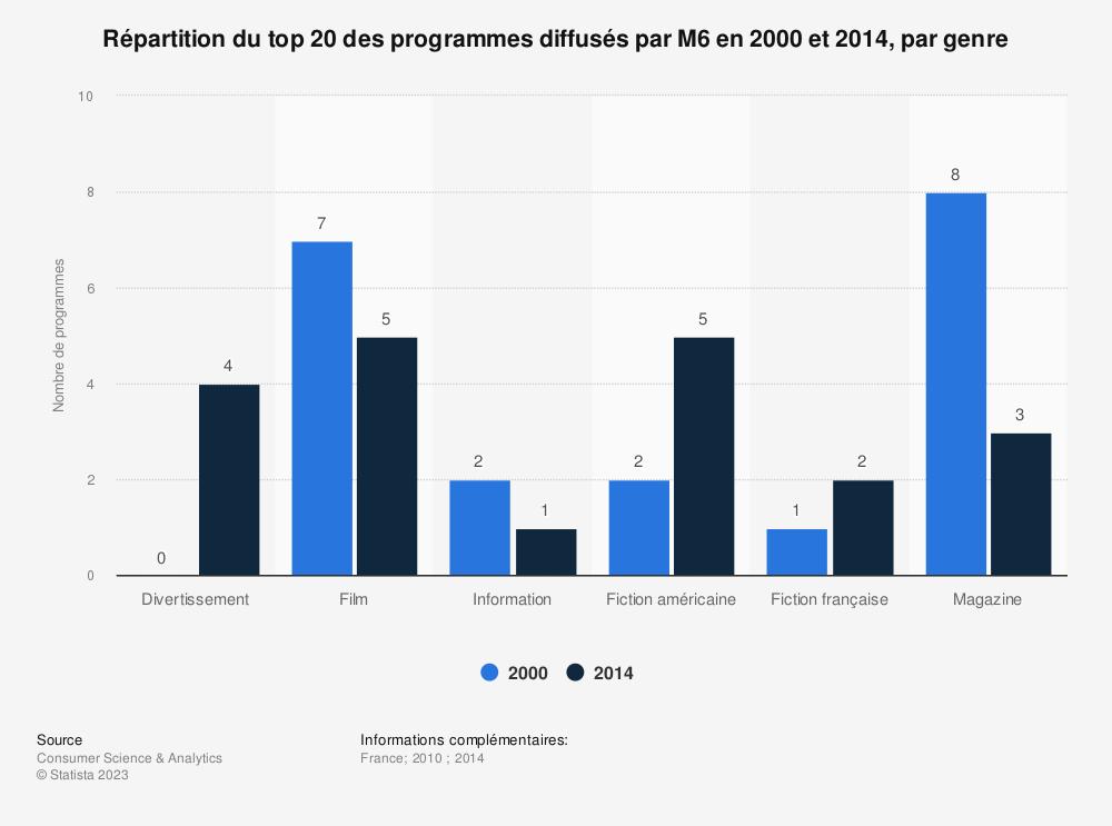 Statistique: Répartition du top 20 des programmes diffusés par M6 en 2000 et 2014, par genre | Statista