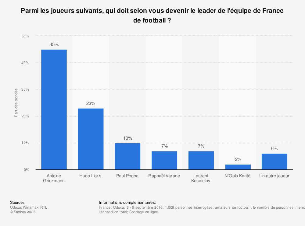 Statistique: Parmi les joueurs suivants, qui doit selon vous devenir le leader de l'équipe de France de football ? | Statista