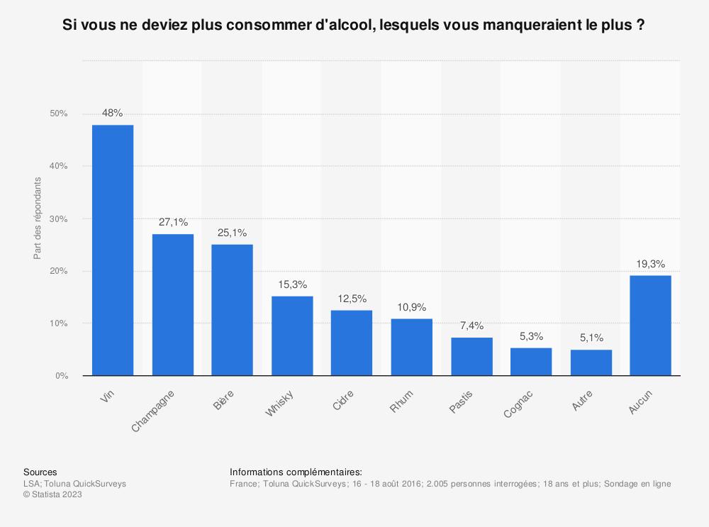 Statistique: Si vous ne deviez plus consommer d'alcool, lesquels vous manqueraient le plus ? | Statista